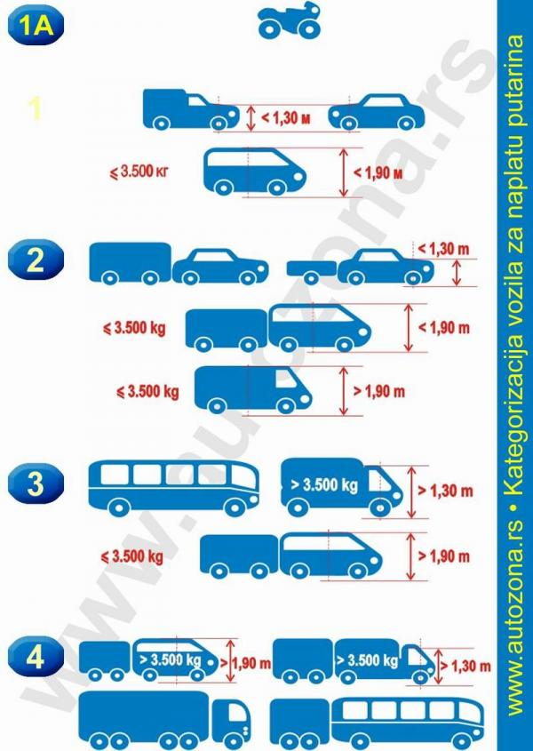 Kategorizacija vozila za naplatu putarine